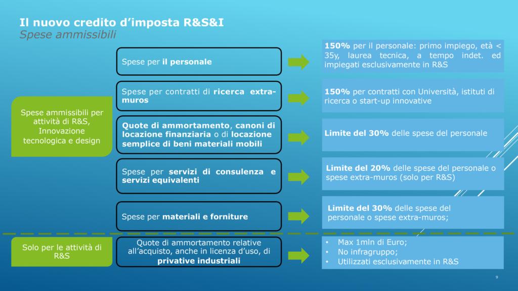 Incentivi per la Ripresa Marco Ginanneschi 4